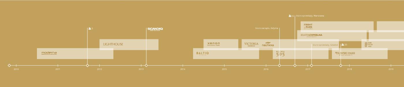 prezentacja Moderna timeline-07